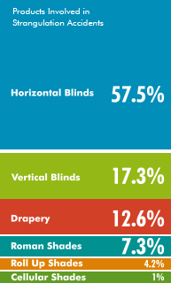Products involved in strangulation accidents - Horizontal Blinds: 57.5%, Vertical Blinds: 17.3%, Drapery: 12.6%, Roman Shades: 7.3%, Roll-up Shades: 4.2%, Cellular Shades: 1%