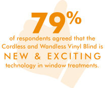 79% of respondents agree that the cordless and wandless vinyl blind is new & exciting technology in window treatments.